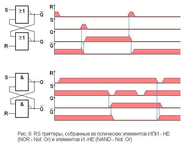 Примерами последовательностных логических схем являются разного рода триггеры (но не триггер Шмитта)...